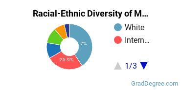 Racial-Ethnic Diversity of Molecular Medicine Students with Master's Degrees