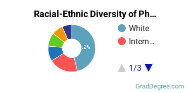Racial-Ethnic Diversity of Pharmacology Students with Master's Degrees
