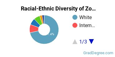 Racial-Ethnic Diversity of Zoology Students with Master's Degrees