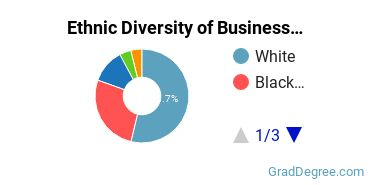 Business Administration & Management Majors in AL Ethnic Diversity Statistics