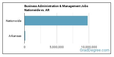 Business Administration & Management Jobs Nationwide vs. AR