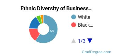 Business Administration & Management Majors in CO Ethnic Diversity Statistics