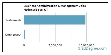 Business Administration & Management Jobs Nationwide vs. CT