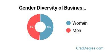 Business Administration & Management Majors in DC Gender Diversity Statistics