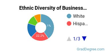Business Administration & Management Majors in FL Ethnic Diversity Statistics