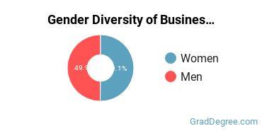 Business Administration & Management Majors in FL Gender Diversity Statistics