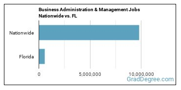Business Administration & Management Jobs Nationwide vs. FL