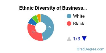 Business Administration & Management Majors in GA Ethnic Diversity Statistics