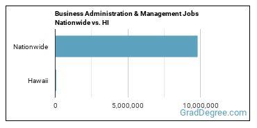 Business Administration & Management Jobs Nationwide vs. HI
