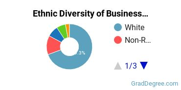 Business Administration & Management Majors in IA Ethnic Diversity Statistics