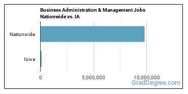 Business Administration & Management Jobs Nationwide vs. IA