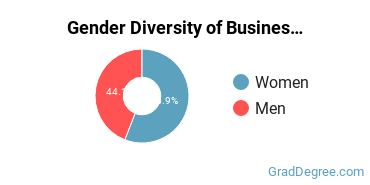 Business Administration & Management Majors in ME Gender Diversity Statistics
