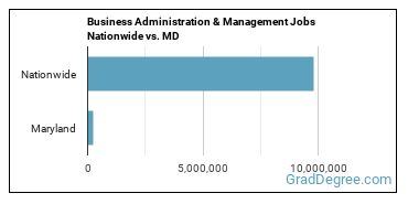 Business Administration & Management Jobs Nationwide vs. MD