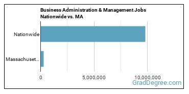 Business Administration & Management Jobs Nationwide vs. MA