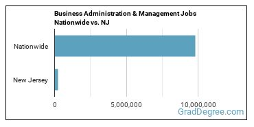 Business Administration & Management Jobs Nationwide vs. NJ