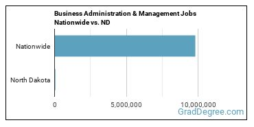 Business Administration & Management Jobs Nationwide vs. ND