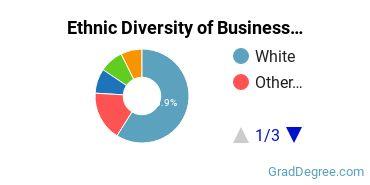 Business Administration & Management Majors in OK Ethnic Diversity Statistics