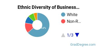 Business Administration & Management Majors in OR Ethnic Diversity Statistics