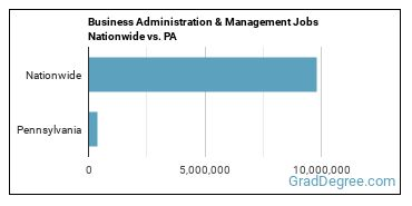Business Administration & Management Jobs Nationwide vs. PA