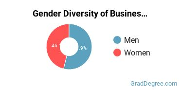 Business Administration & Management Majors in TN Gender Diversity Statistics