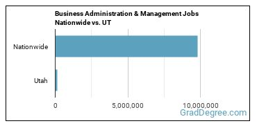 Business Administration & Management Jobs Nationwide vs. UT
