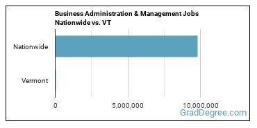 Business Administration & Management Jobs Nationwide vs. VT