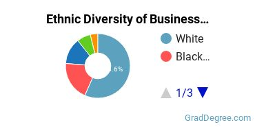 Business Administration & Management Majors in WV Ethnic Diversity Statistics