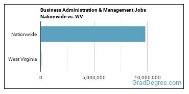 Business Administration & Management Jobs Nationwide vs. WV