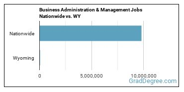 Business Administration & Management Jobs Nationwide vs. WY