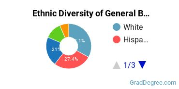 Business & Commerce Majors in CA Ethnic Diversity Statistics