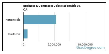Business & Commerce Jobs Nationwide vs. CA