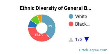 Business & Commerce Majors in DE Ethnic Diversity Statistics