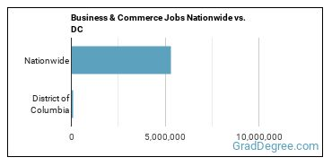 Business & Commerce Jobs Nationwide vs. DC