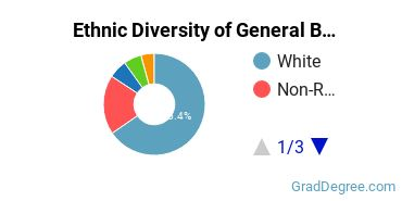 Business & Commerce Majors in IN Ethnic Diversity Statistics