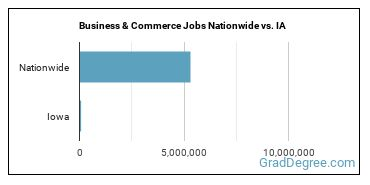 Business & Commerce Jobs Nationwide vs. IA