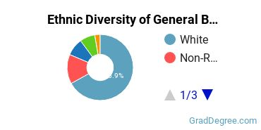 Business & Commerce Majors in KY Ethnic Diversity Statistics