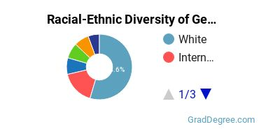 Racial-Ethnic Diversity of General Business Students with Master's Degrees