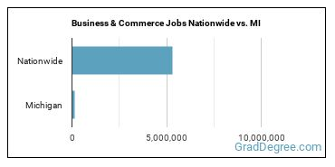 Business & Commerce Jobs Nationwide vs. MI