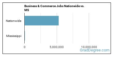 Business & Commerce Jobs Nationwide vs. MS