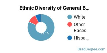 Business & Commerce Majors in ND Ethnic Diversity Statistics