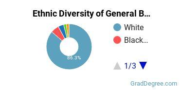 Business & Commerce Majors in OH Ethnic Diversity Statistics