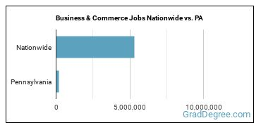 Business & Commerce Jobs Nationwide vs. PA