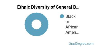 Business & Commerce Majors in SC Ethnic Diversity Statistics