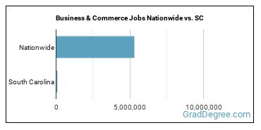 Business & Commerce Jobs Nationwide vs. SC