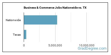 Business & Commerce Jobs Nationwide vs. TX