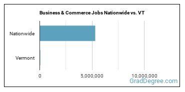 Business & Commerce Jobs Nationwide vs. VT