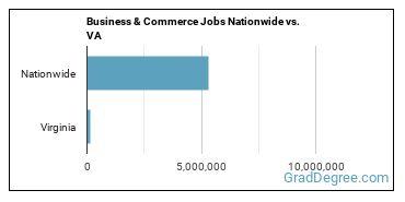 Business & Commerce Jobs Nationwide vs. VA