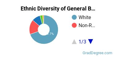 Business & Commerce Majors in WV Ethnic Diversity Statistics