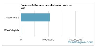 Business & Commerce Jobs Nationwide vs. WV