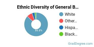 Business & Commerce Majors in WY Ethnic Diversity Statistics